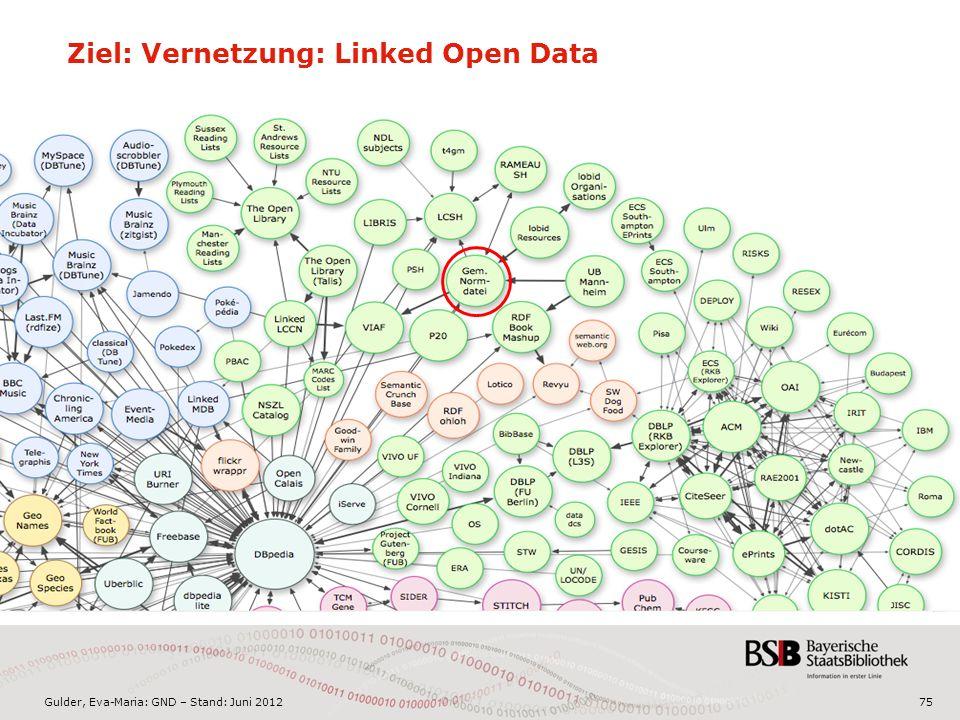 Gulder, Eva-Maria: GND – Stand: Juni 2012 Ziel: Vernetzung: Linked Open Data 75