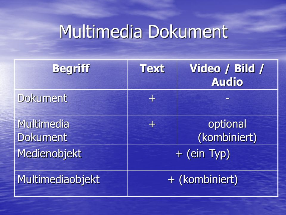 Multimedia Dokument BegriffText Video / Bild / Audio Dokument+- Multimedia Dokument + optional (kombiniert) Medienobjekt + (ein Typ) Multimediaobjekt + (kombiniert)