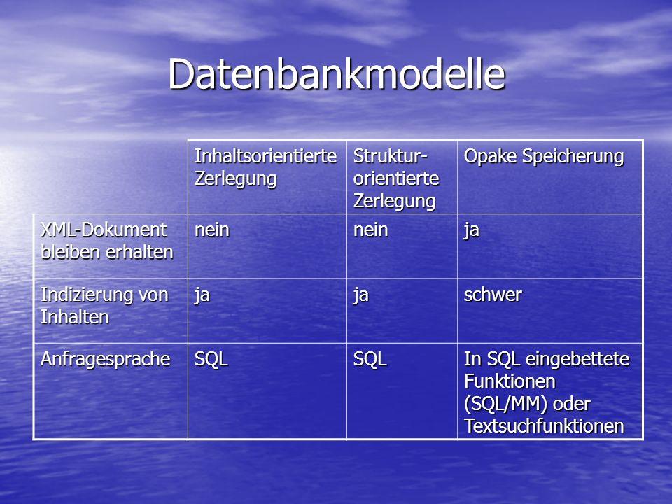 Datenbankmodelle Inhaltsorientierte Zerlegung Struktur- orientierte Zerlegung Opake Speicherung XML-Dokument bleiben erhalten neinneinja Indizierung von Inhalten jajaschwer AnfragespracheSQLSQL In SQL eingebettete Funktionen (SQL/MM) oder Textsuchfunktionen