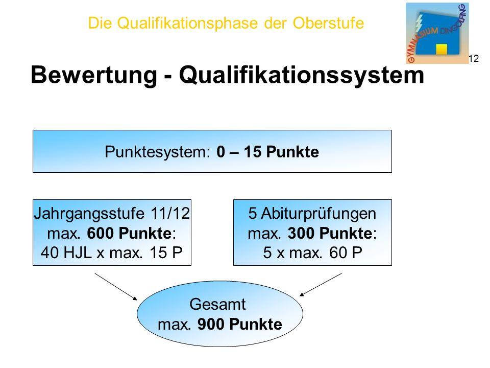 Die Qualifikationsphase der Oberstufe 12 Bewertung - Qualifikationssystem Punktesystem: 0 – 15 Punkte Jahrgangsstufe 11/12 max.