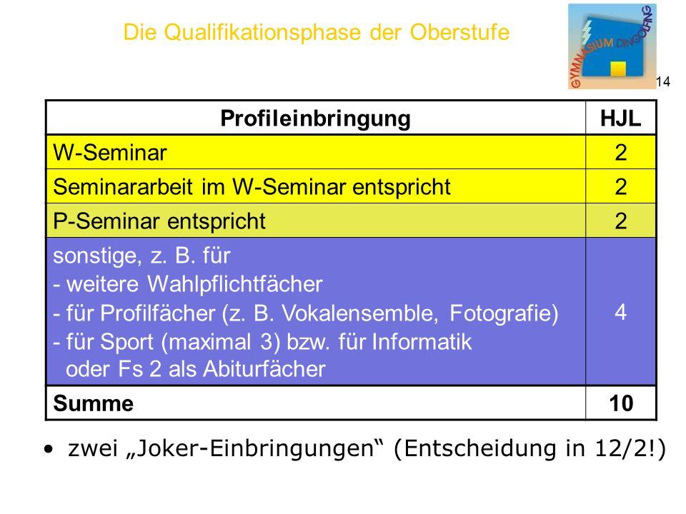 """Die Qualifikationsphase der Oberstufe 14 zwei """"Joker-Einbringungen (Entscheidung in 12/2!) Profileinbringung HJL W-Seminar 2 Seminararbeit im W-Seminar entspricht 2 P-Seminar entspricht 2 sonstige, z."""