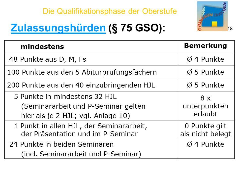 Die Qualifikationsphase der Oberstufe 18 mindestens Bemerkung 48 Punkte aus D, M, FsØ 4 Punkte 100 Punkte aus den 5 AbiturprüfungsfächernØ 5 Punkte 200 Punkte aus den 40 einzubringenden HJLØ 5 Punkte 5 Punkte in mindestens 32 HJL (Seminararbeit und P-Seminar gelten hier als je 2 HJL; vgl.