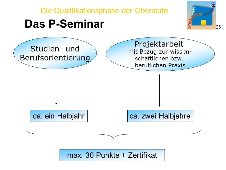 Die Qualifikationsphase der Oberstufe 23 Das P-Seminar Studien- und Berufsorientierung Projektarbeit mit Bezug zur wissen- schaftlichen bzw.