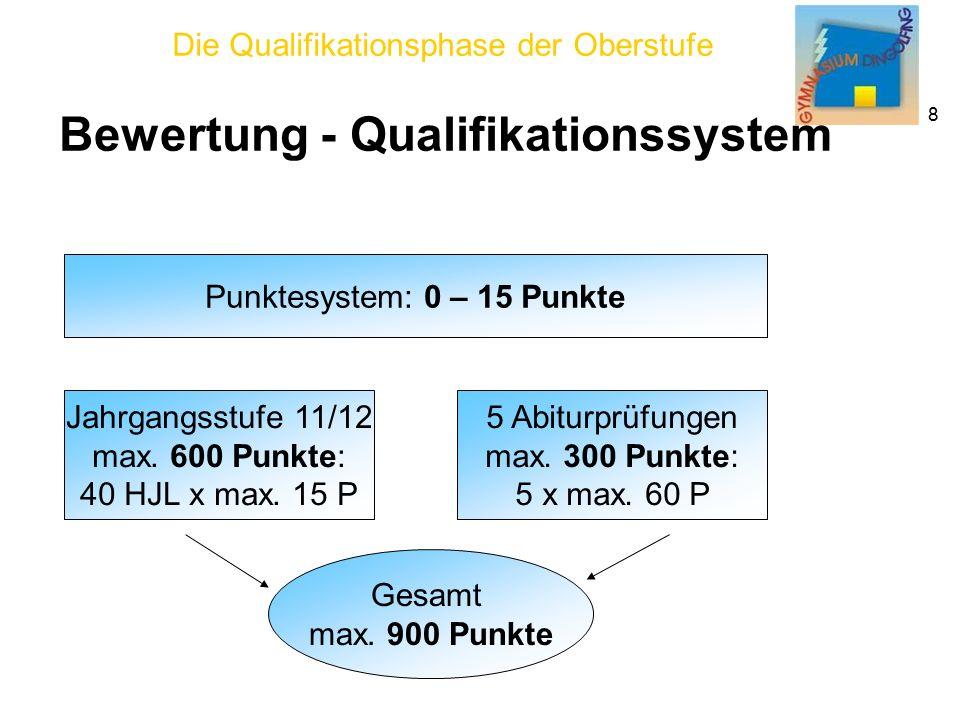 Die Qualifikationsphase der Oberstufe 8 Bewertung - Qualifikationssystem Punktesystem: 0 – 15 Punkte Jahrgangsstufe 11/12 max.