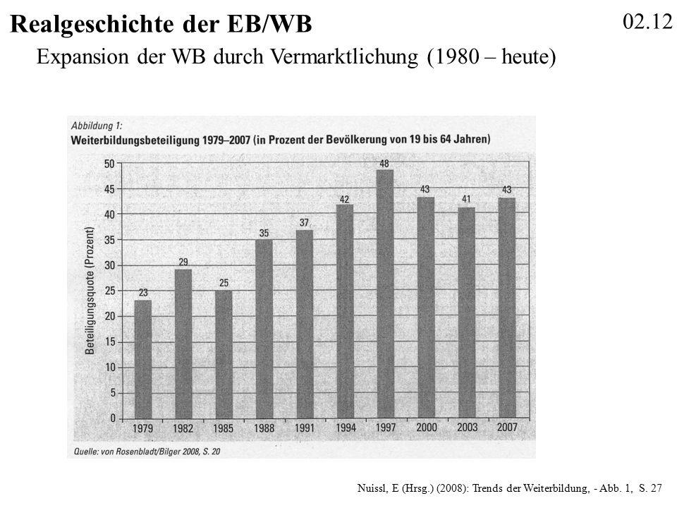 02.12 Realgeschichte der EB/WB Nuissl, E (Hrsg.) (2008): Trends der Weiterbildung, - Abb.