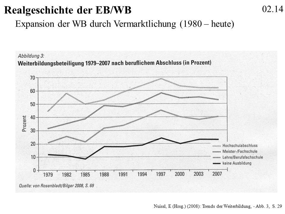 02.14 Realgeschichte der EB/WB Nuissl, E (Hrsg.) (2008): Trends der Weiterbildung, - Abb.