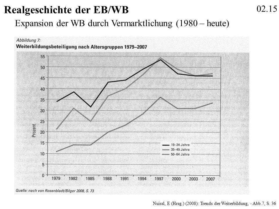 02.15 Realgeschichte der EB/WB Nuissl, E (Hrsg.) (2008): Trends der Weiterbildung, - Abb.7, S.