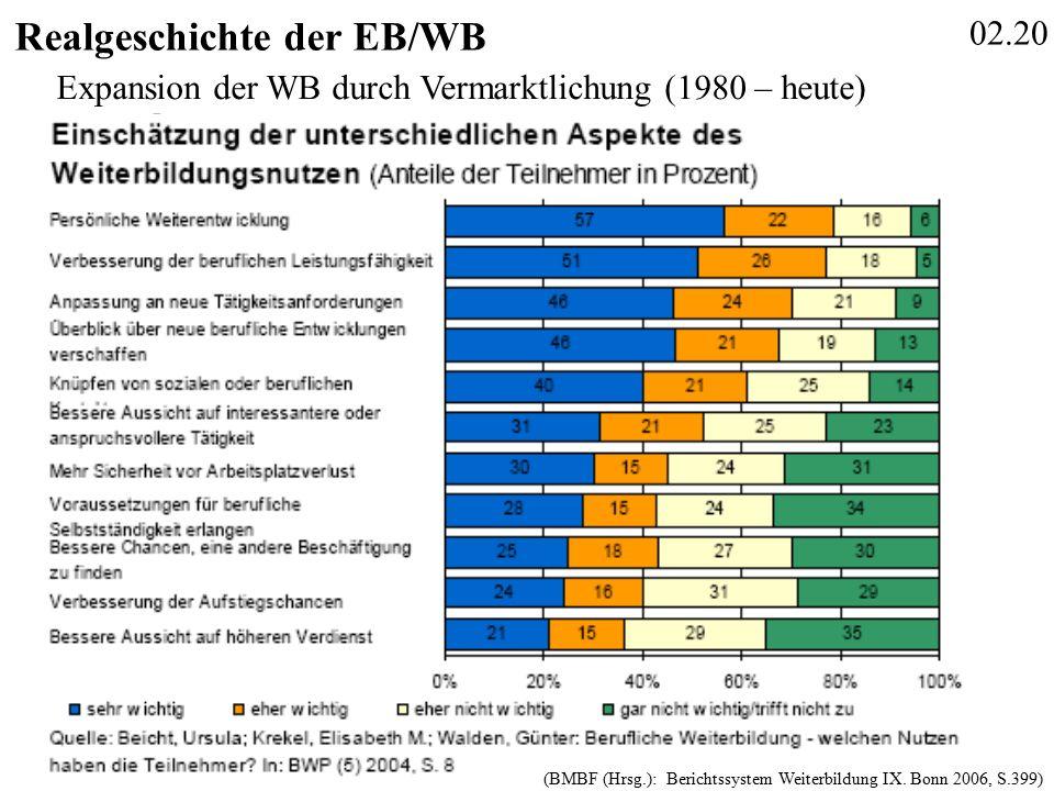 02.20 Realgeschichte der EB/WB (BMBF (Hrsg.): Berichtssystem Weiterbildung IX.