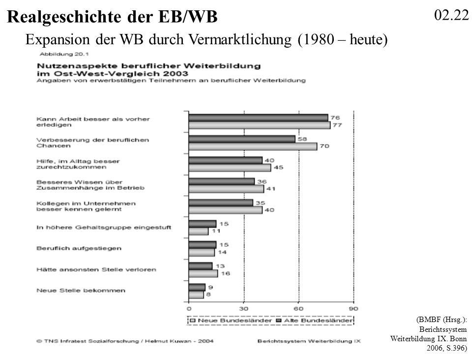 02.22 Realgeschichte der EB/WB (BMBF (Hrsg.): Berichtssystem Weiterbildung IX.