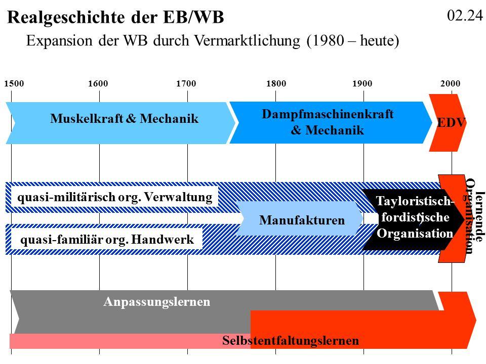 02.24 Realgeschichte der EB/WB 150016001700190020001800 Anpassungslernen Selbstentfaltungslernen quasi-familiär org.