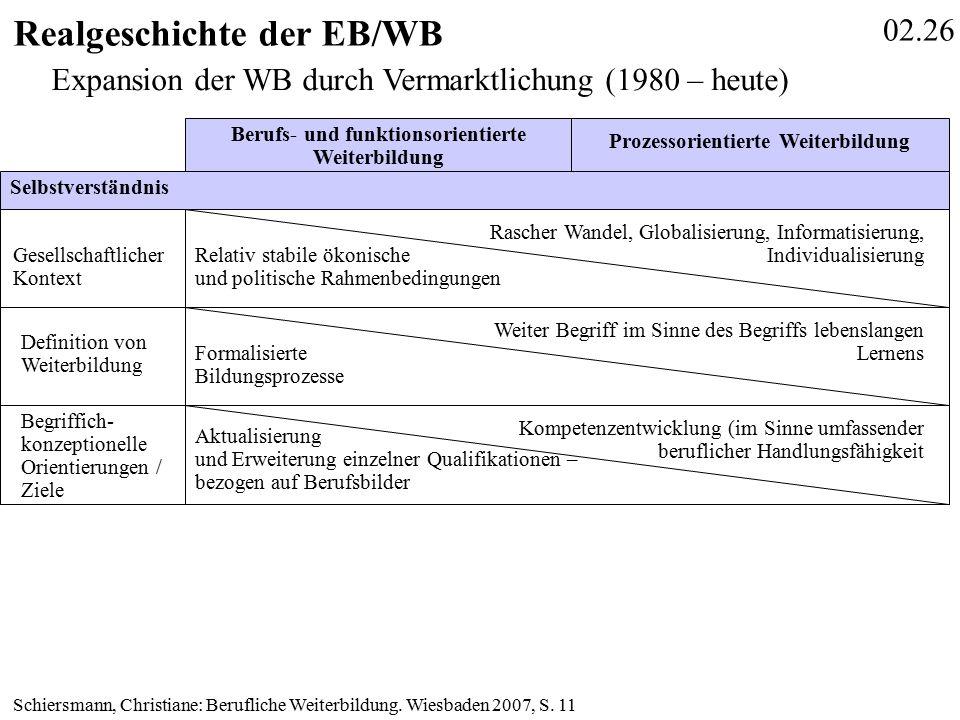 02.26 Realgeschichte der EB/WB Schiersmann, Christiane: Berufliche Weiterbildung.