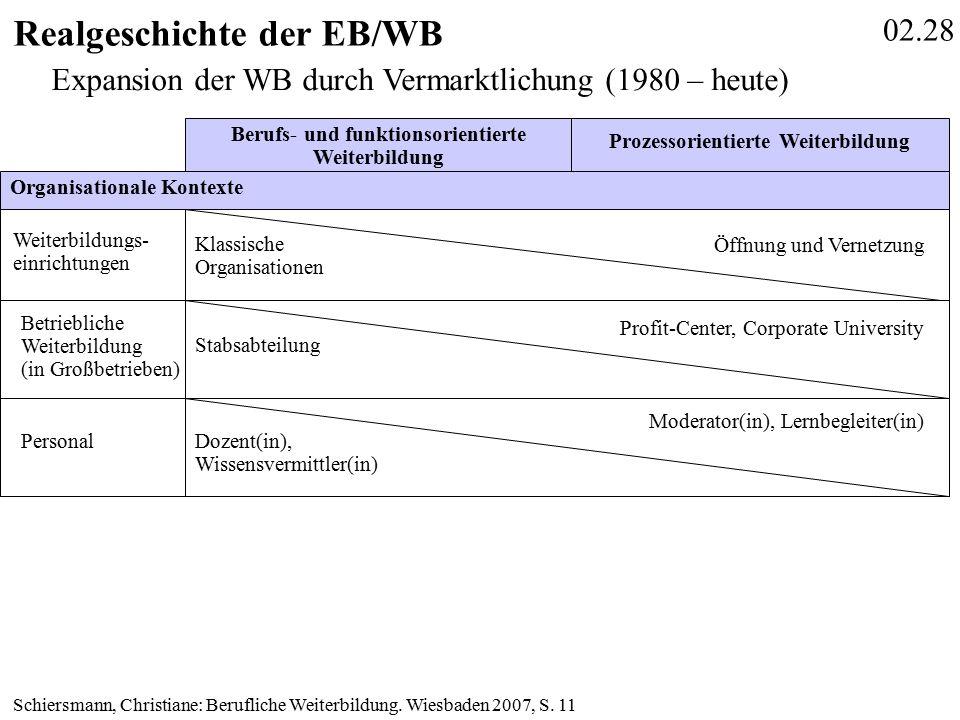 02.28 Realgeschichte der EB/WB Schiersmann, Christiane: Berufliche Weiterbildung.