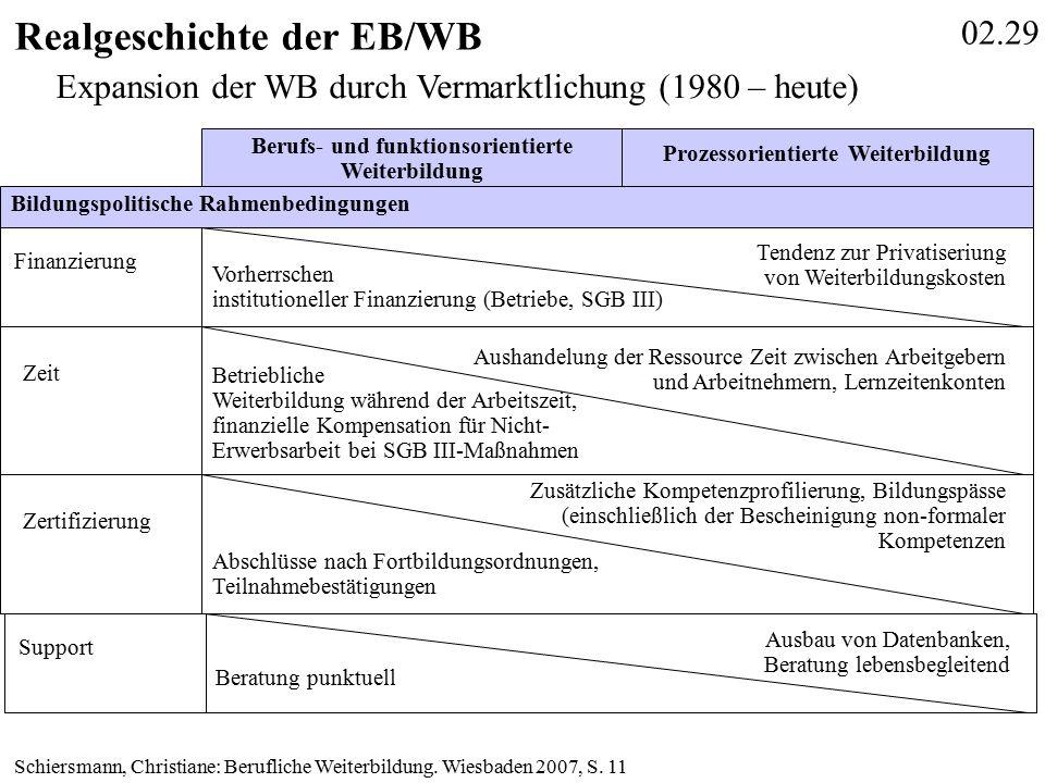 02.29 Realgeschichte der EB/WB Schiersmann, Christiane: Berufliche Weiterbildung.