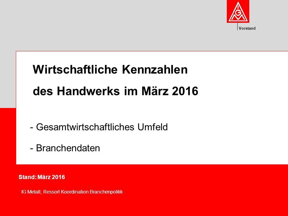 Vorstand Wirtschaftliche Kennzahlen des Handwerks im März 2016 - Gesamtwirtschaftliches Umfeld - Branchendaten Stand: März 2016 IG Metall, Ressort Koordination Branchenpolitik