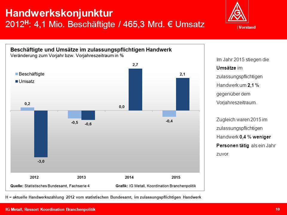 Vorstand Handwerkskonjunktur 2012 H : 4,1 Mio. Beschäftigte / 465,3 Mrd.