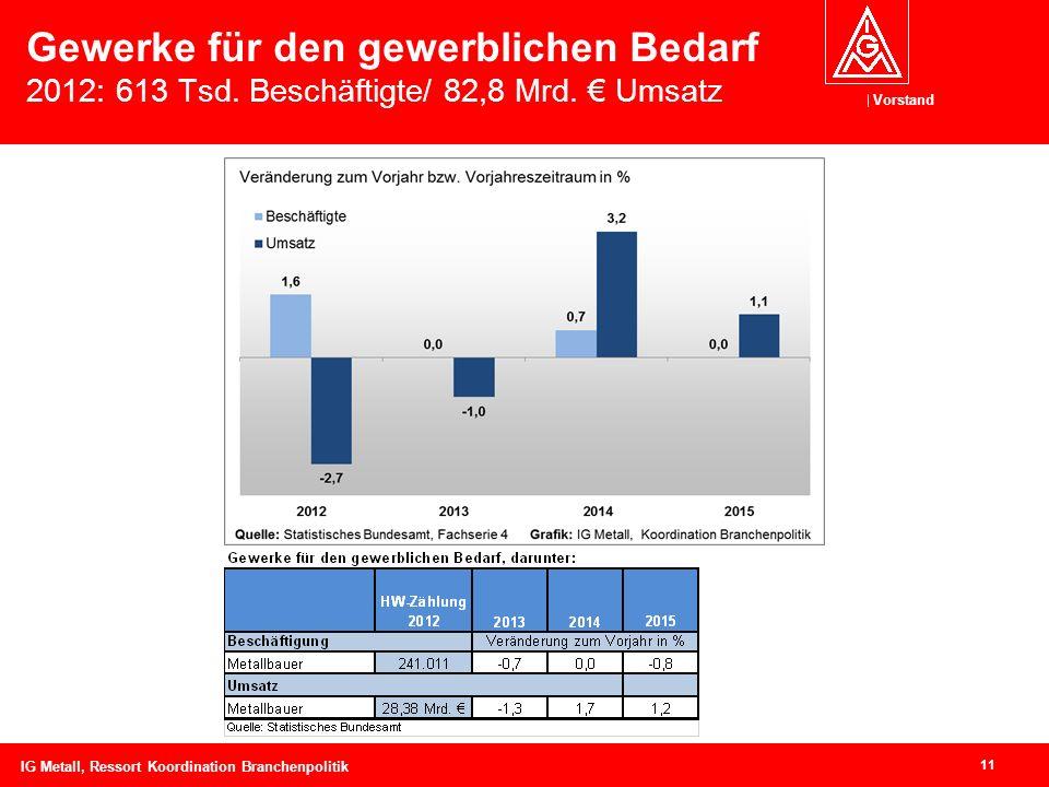 Vorstand Gewerke für den gewerblichen Bedarf 2012: 613 Tsd.