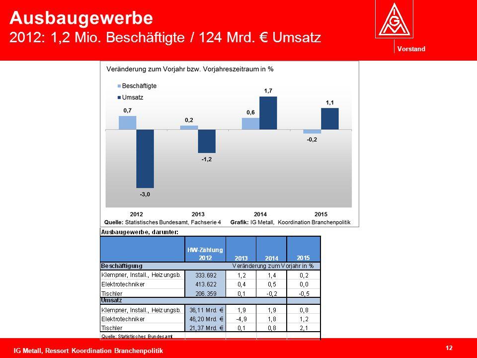 Vorstand Ausbaugewerbe 2012: 1,2 Mio. Beschäftigte / 124 Mrd.