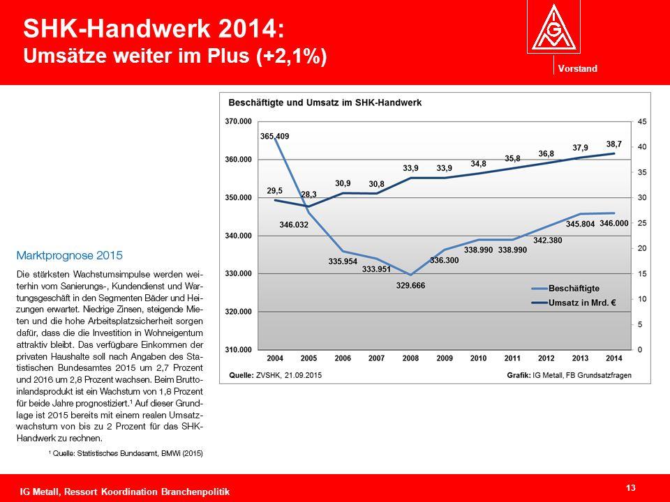 Vorstand SHK-Handwerk 2014: Umsätze weiter im Plus (+2,1%) 13 IG Metall, Ressort Koordination Branchenpolitik