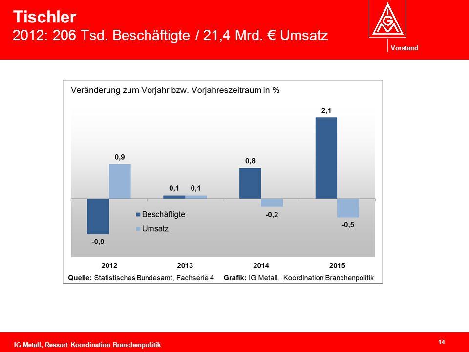 Vorstand Tischler 2012: 206 Tsd. Beschäftigte / 21,4 Mrd.