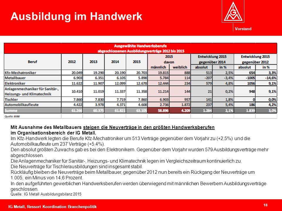 Vorstand 18 Ausbildung im Handwerk Mit Ausnahme des Metallbauers steigen die Neuverträge in den größten Handwerksberufen im Organisationsbereich der IG Metall.