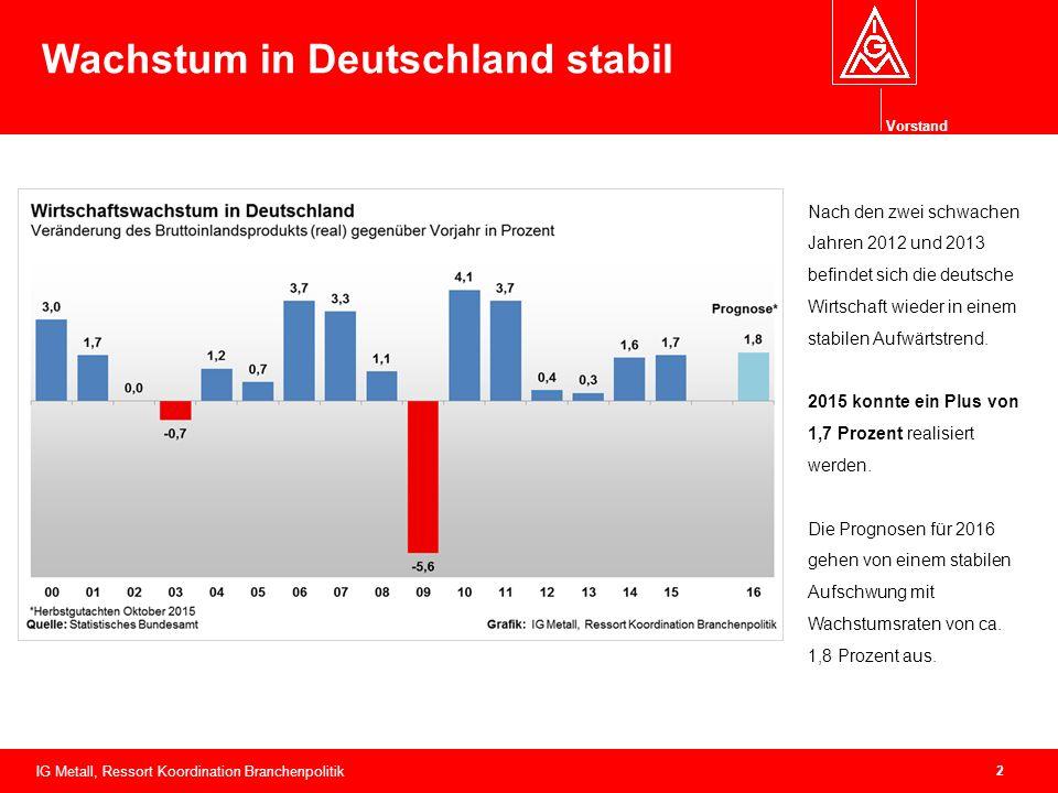 Vorstand 2 Wachstum in Deutschland stabil IG Metall, Ressort Koordination Branchenpolitik Nach den zwei schwachen Jahren 2012 und 2013 befindet sich die deutsche Wirtschaft wieder in einem stabilen Aufwärtstrend.