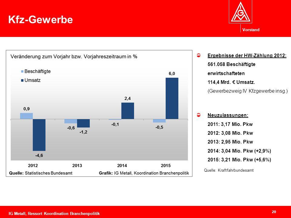 Vorstand Kfz-Gewerbe 20 Ergebnisse der HW-Zählung 2012: 561.058 Beschäftigte erwirtschafteten 114,4 Mrd.
