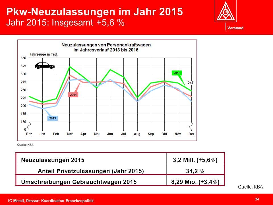 Vorstand Pkw-Neuzulassungen im Jahr 2015 Jahr 2015: Insgesamt +5,6 % Neuzulassungen 20153,2 Mill.