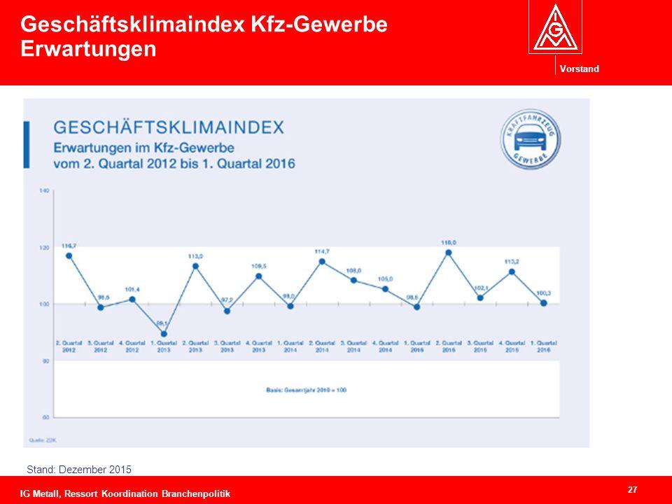 Vorstand Geschäftsklimaindex Kfz-Gewerbe Erwartungen 27 Stand: Dezember 2015 IG Metall, Ressort Koordination Branchenpolitik