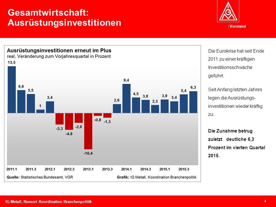 Vorstand 4 Gesamtwirtschaft: Ausrüstungsinvestitionen Die Eurokrise hat seit Ende 2011 zu einer kräftigen Investitionsschwäche geführt.