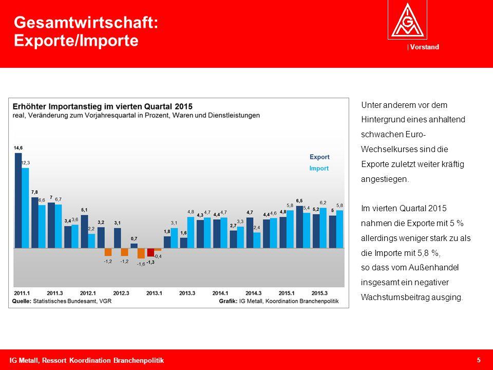 Vorstand 5 Gesamtwirtschaft: Exporte/Importe Unter anderem vor dem Hintergrund eines anhaltend schwachen Euro- Wechselkurses sind die Exporte zuletzt weiter kräftig angestiegen.