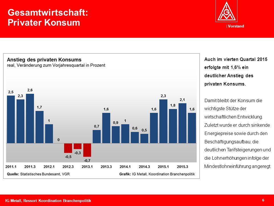 Vorstand 6 Gesamtwirtschaft: Privater Konsum Auch im vierten Quartal 2015 erfolgte mit 1,6% ein deutlicher Anstieg des privaten Konsums.