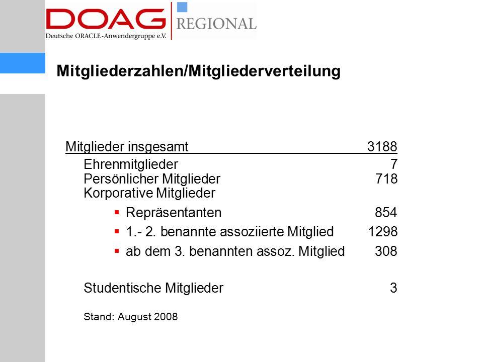 Mitglieder insgesamt3188 Ehrenmitglieder 7 Persönlicher Mitglieder718 Korporative Mitglieder  Repräsentanten854  1.- 2. benannte assoziierte Mitglie