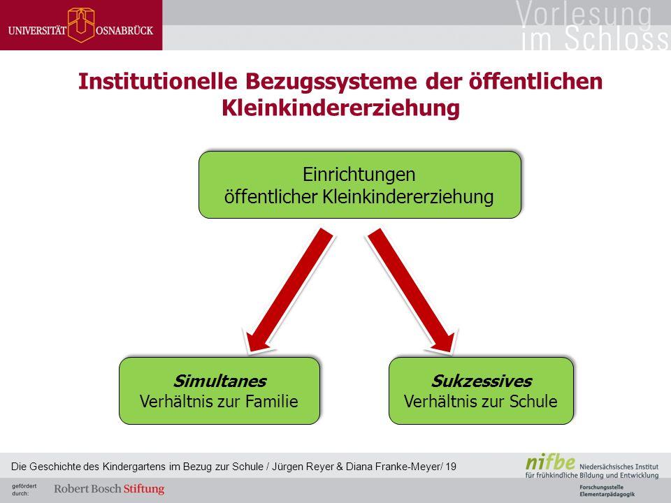 Institutionelle Bezugssysteme der öffentlichen Kleinkindererziehung Einrichtungen öffentlicher Kleinkindererziehung Einrichtungen öffentlicher Kleinki