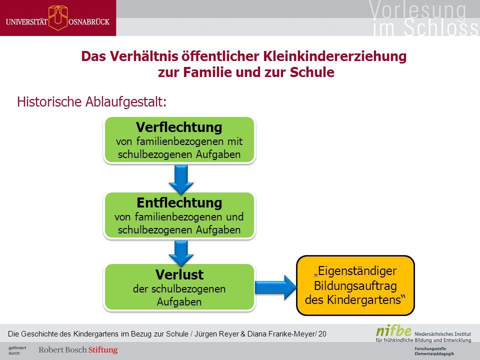 Das Verhältnis öffentlicher Kleinkindererziehung zur Familie und zur Schule Historische Ablaufgestalt: Verflechtung von familienbezogenen mit schulbez