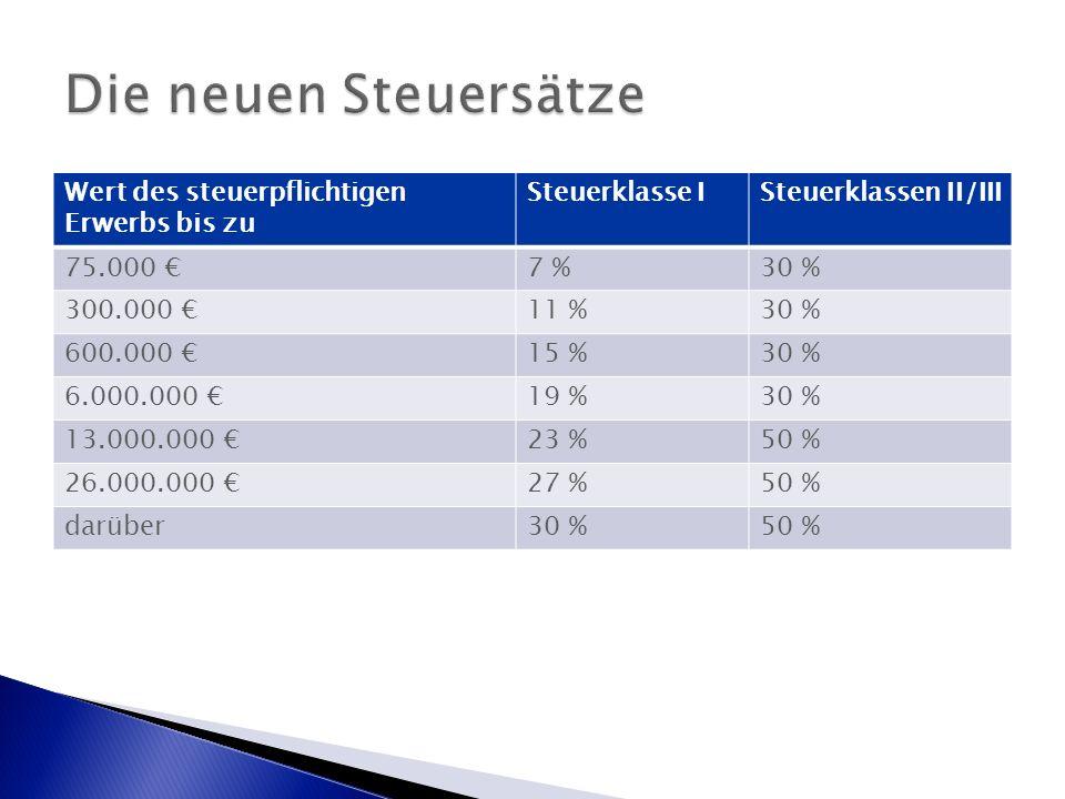 Wert des steuerpflichtigen Erwerbs bis zu Steuerklasse ISteuerklassen II/III 75.000 €7 %30 % 300.000 €11 %30 % 600.000 €15 %30 % 6.000.000 €19 %30 % 13.000.000 €23 %50 % 26.000.000 €27 %50 % darüber30 %50 %