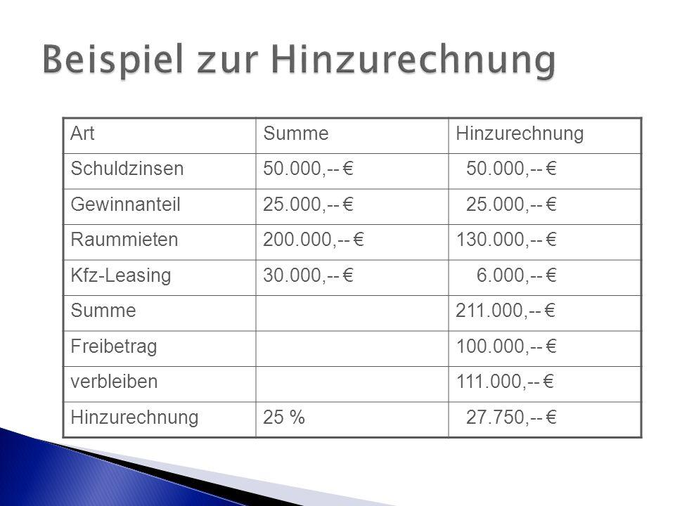 ArtSummeHinzurechnung Schuldzinsen50.000,-- € Gewinnanteil25.000,-- € Raummieten200.000,-- €130.000,-- € Kfz-Leasing30.000,-- € 6.000,-- € Summe211.000,-- € Freibetrag100.000,-- € verbleiben111.000,-- € Hinzurechnung25 % 27.750,-- €