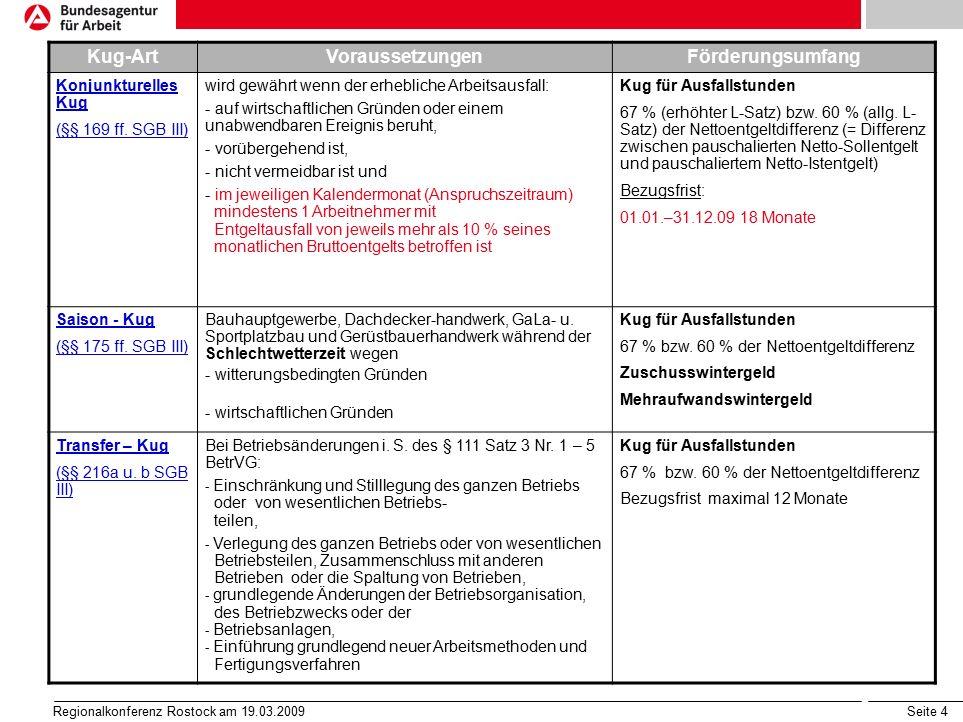 Seite 5 Regionalkonferenz Rostock am 19.03.2009 Kug in Zeitarbeitsunternehmen Grundsätzlich ist Arbeitsausfall in Zeitarbeitsunternehmen aufgrund der Besonderheiten der Branche als branchenüblich anzusehen und dem allgemeinen Betriebsrisiko des Unternehmers zuzuordnen (bisherige Regelung) Zum 01.02.2009 erfolgte vollständige Gleichstellung von Leiharbeitnehmern durch Ergänzung des § 11 Abs.