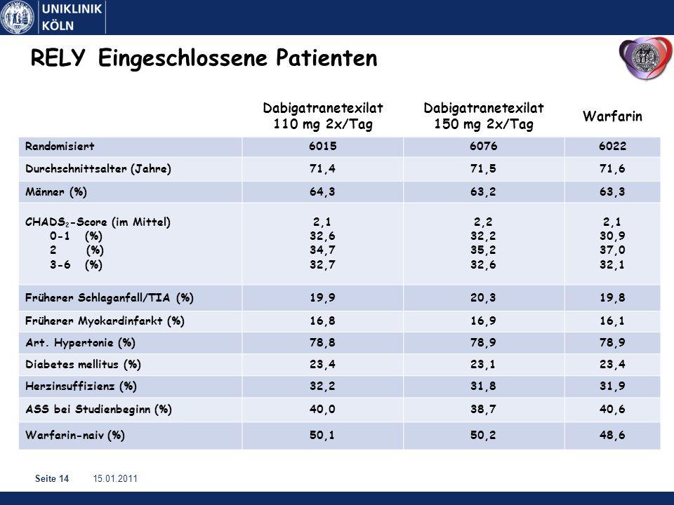 15.01.2011Seite 14 Dabigatranetexilat 110 mg 2x/Tag Dabigatranetexilat 150 mg 2x/Tag Warfarin Randomisiert601560766022 Durchschnittsalter (Jahre)71,471,571,6 Männer (%)64,363,263,3 CHADS 2 -Score (im Mittel) 0-1 (%) 2 (%) 3-6 (%) 2,1 32,6 34,7 32,7 2,2 32,2 35,2 32,6 2,1 30,9 37,0 32,1 Früherer Schlaganfall/TIA (%)19,920,319,8 Früherer Myokardinfarkt (%)16,816,916,1 Art.