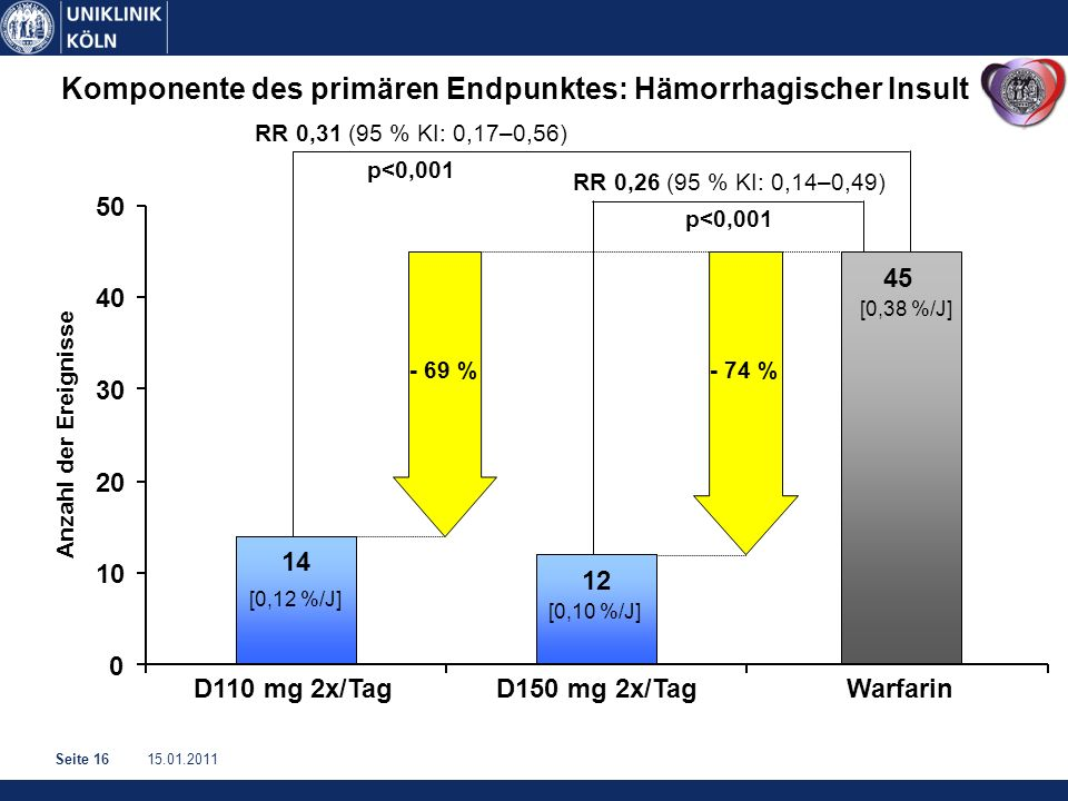 15.01.2011Seite 16 RR 0,26 (95 % KI: 0,14–0,49) p<0,001 Komponente des primären Endpunktes: Hämorrhagischer Insult RR 0,31 (95 % KI: 0,17–0,56) p<0,001 Anzahl der Ereignisse 14 12 45 0 10 20 30 40 50 D110 mg 2x/TagD150 mg 2x/TagWarfarin [0,10 %/J] [0,38 %/J] [0,12 %/J] - 74 % - 69 %