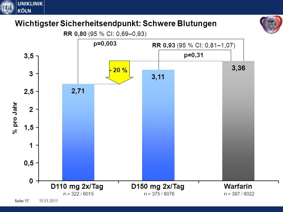 15.01.2011Seite 17 Wichtigster Sicherheitsendpunkt: Schwere Blutungen RR 0,93 (95 % CI: 0,81–1,07) p=0,31 RR 0,80 (95 % CI: 0,69–0,93) p=0,003 n = 322 / 6015 n = 375 / 6076n = 397 / 6022 % pro Jahr 2,71 3,11 3,36 0 0,5 1 1,5 2 2,5 3 3,5 D110 mg 2x/TagD150 mg 2x/TagWarfarin - 20 %