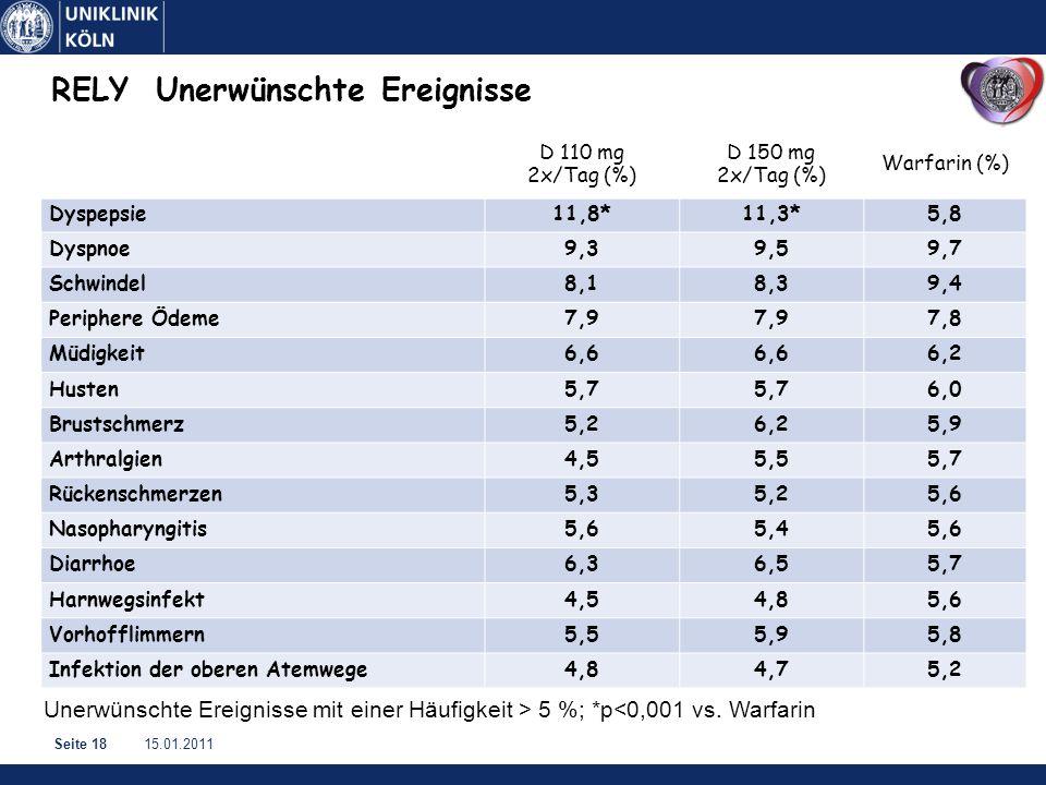 15.01.2011Seite 18 RELYUnerwünschte Ereignisse D 110 mg 2x/Tag (%) D 150 mg 2x/Tag (%) Warfarin (%) Dyspepsie11,8*11,3*5,8 Dyspnoe9,39,59,7 Schwindel8,18,39,4 Periphere Ödeme7,9 7,8 Müdigkeit6,6 6,2 Husten5,7 6,0 Brustschmerz5,26,25,9 Arthralgien4,55,55,7 Rückenschmerzen5,35,25,6 Nasopharyngitis5,65,45,6 Diarrhoe6,36,55,7 Harnwegsinfekt4,54,85,6 Vorhofflimmern5,55,95,8 Infektion der oberen Atemwege4,84,75,2 Unerwünschte Ereignisse mit einer Häufigkeit > 5 %; *p<0,001 vs.