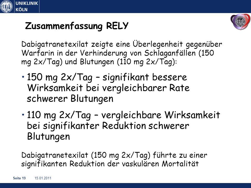 15.01.2011Seite 19 Zusammenfassung RELY Dabigatranetexilat zeigte eine Überlegenheit gegenüber Warfarin in der Verhinderung von Schlaganfällen (150 mg 2x/Tag) und Blutungen (110 mg 2x/Tag): 150 mg 2x/Tag – signifikant bessere Wirksamkeit bei vergleichbarer Rate schwerer Blutungen 110 mg 2x/Tag – vergleichbare Wirksamkeit bei signifikanter Reduktion schwerer Blutungen Dabigatranetexilat (150 mg 2x/Tag) führte zu einer signifikanten Reduktion der vaskulären Mortalität