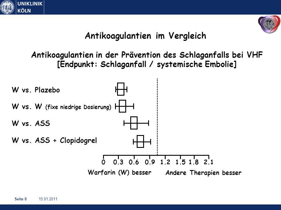 15.01.2011Seite 8 Antikoagulantien in der Prävention des Schlaganfalls bei VHF [Endpunkt: Schlaganfall / systemische Embolie] W vs.