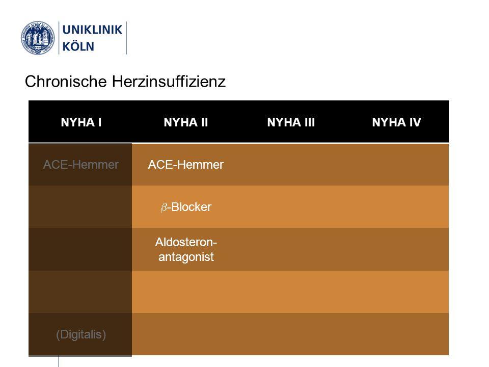Therapie Chronische Herzinsuffizienz NYHA INYHA IINYHA IIINYHA IV ACE-Hemmer  -Blocker Aldosteron- antagonist (Digitalis)