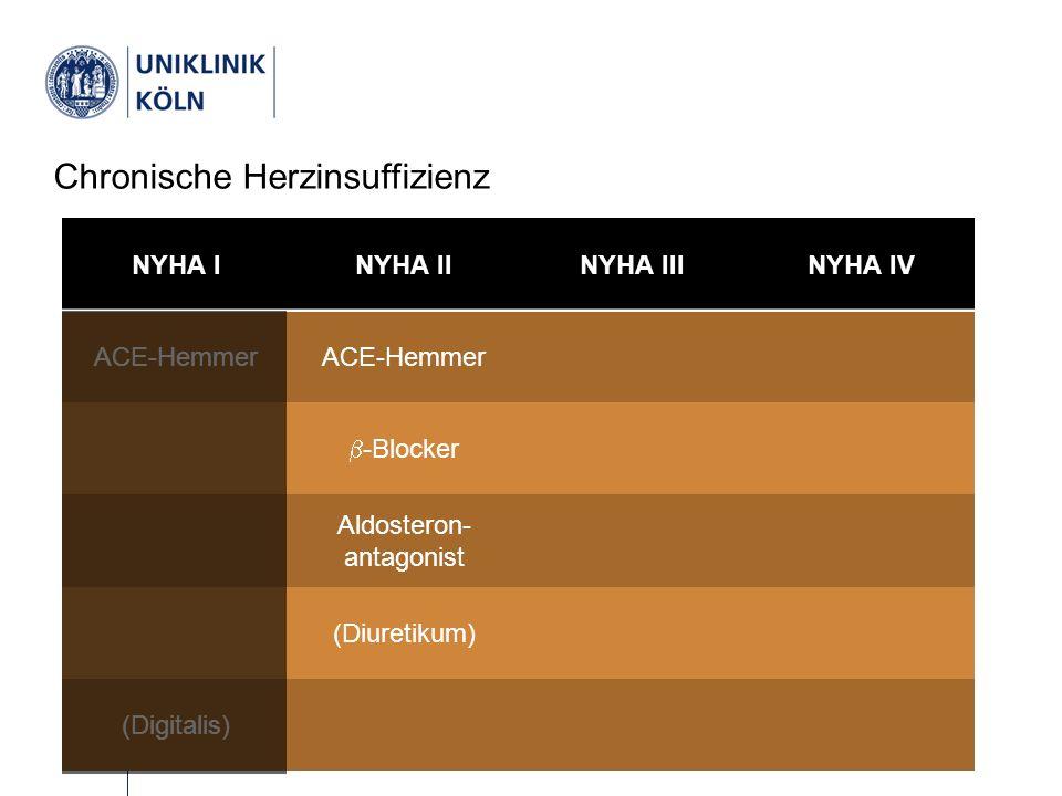 Therapie Chronische Herzinsuffizienz NYHA INYHA IINYHA IIINYHA IV ACE-Hemmer  -Blocker Aldosteron- antagonist (Diuretikum) (Digitalis)
