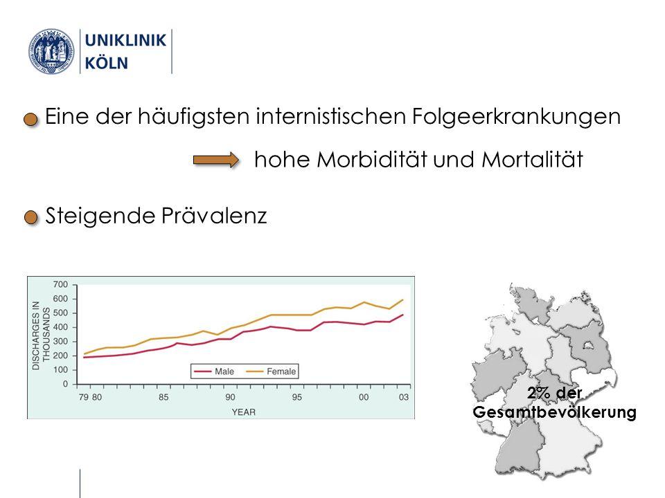 Epidemiologie Eine der häufigsten internistischen Folgeerkrankungen hohe Morbidität und Mortalität 2% der Gesamtbevölkerung Steigende Prävalenz