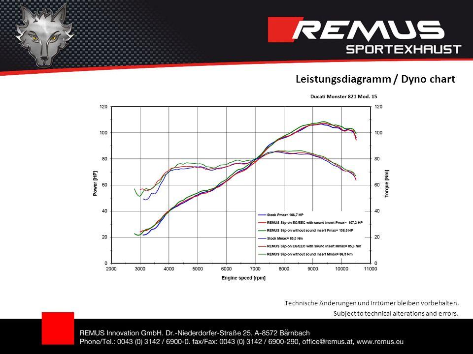 Technische Änderungen und Irrtümer bleiben vorbehalten. Subject to technical alterations and errors. Leistungsdiagramm / Dyno chart