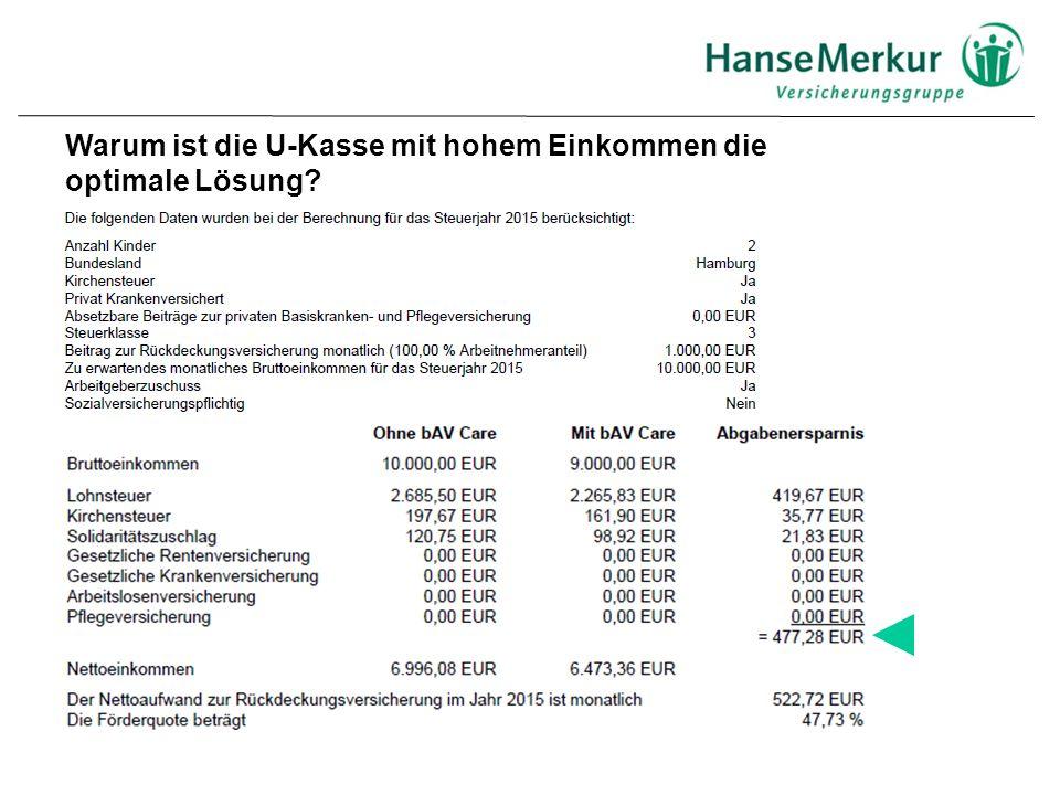  Beispiel: Mann, Alter 40, Umwandlung 1000,- € / monatlich (Gehalt: 10.000,- €; Kirche: ja; Krankenkassensatz: 15,5 %, Lohnsteuerklasse 3, zwei Kinder, Tarif M) Versicherungsbeitrag 1000,00 EUR./.