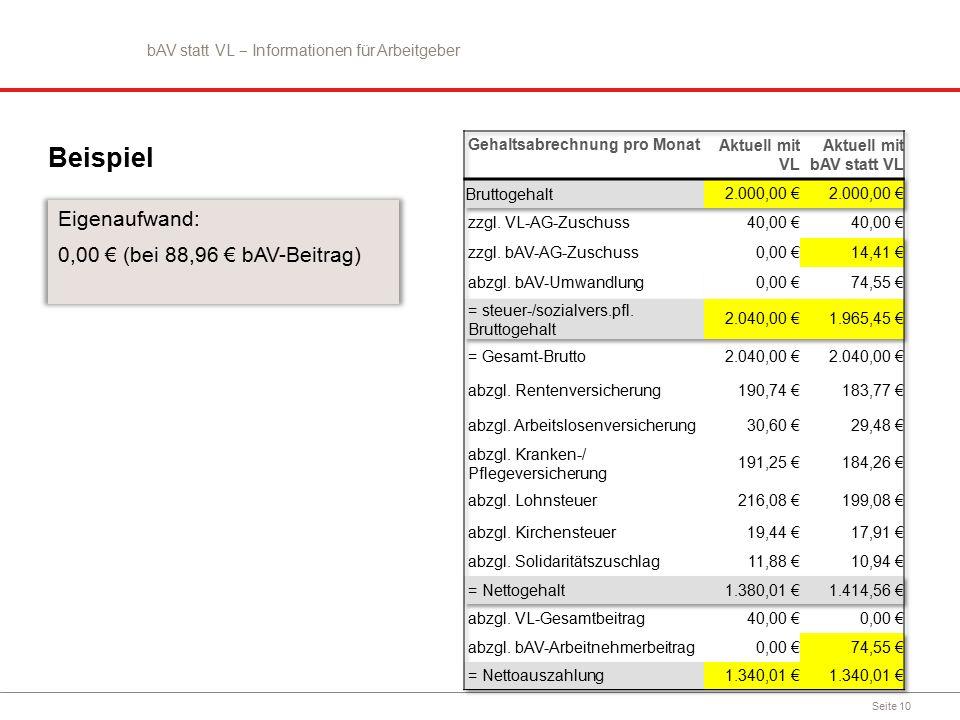 Seite 10 Beispiel Eigenaufwand: 0,00 € (bei 88,96 € bAV-Beitrag) bAV statt VL ‒ Informationen für Arbeitgeber