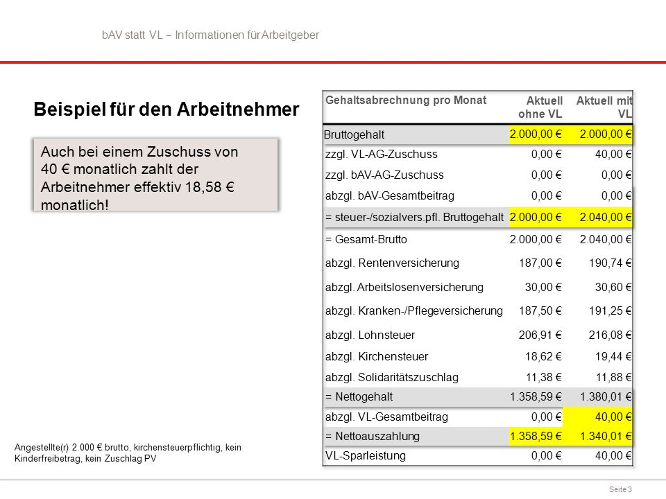 Seite 3 Beispiel für den Arbeitnehmer Auch bei einem Zuschuss von 40 € monatlich zahlt der Arbeitnehmer effektiv 18,58 € monatlich.